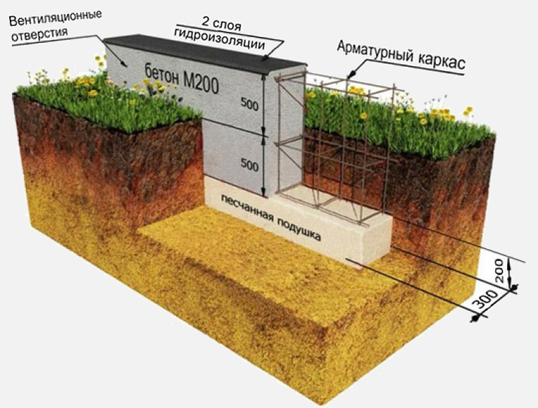на какую глубину копать фундамент